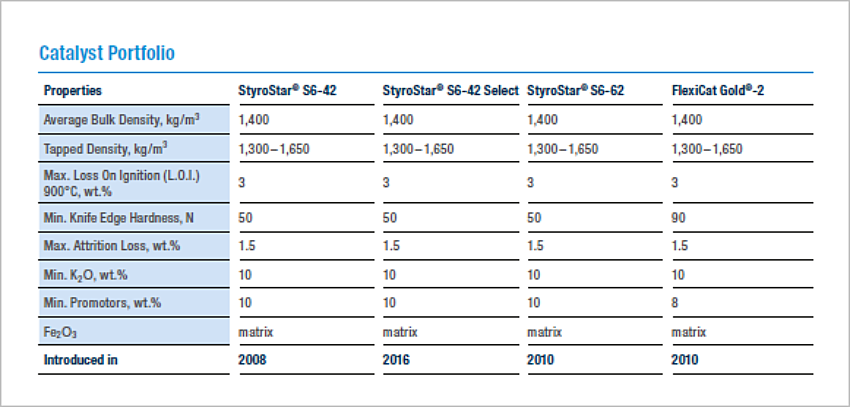 BASF Catalysts |  portfolio styrene