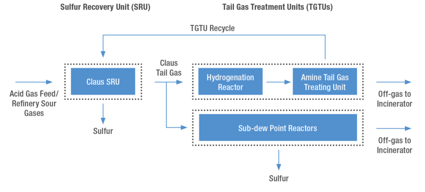 Block flow diagram for sulfur recovery consisting of a SRU and TGTUs