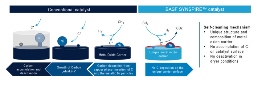 BASF Catalysts | Synrise Catalyst Chart