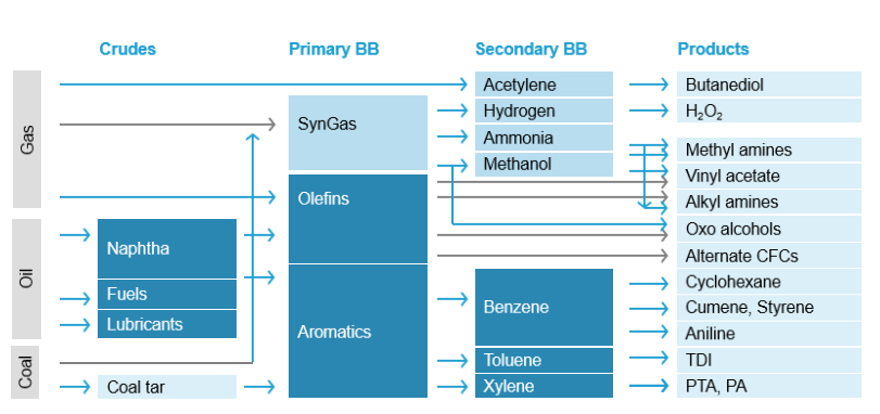 BASF Catalysts | Chemical Synthesis Chart